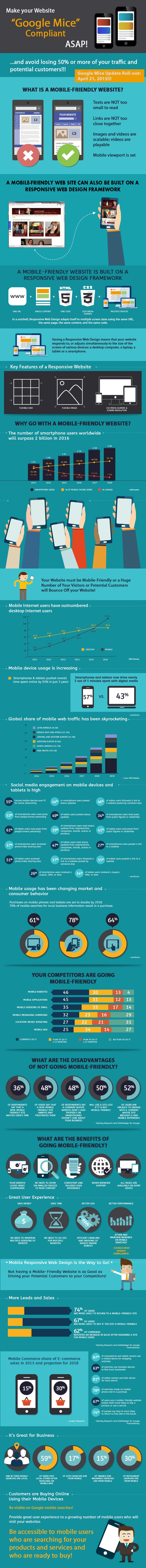 How to make your website mobile infographic